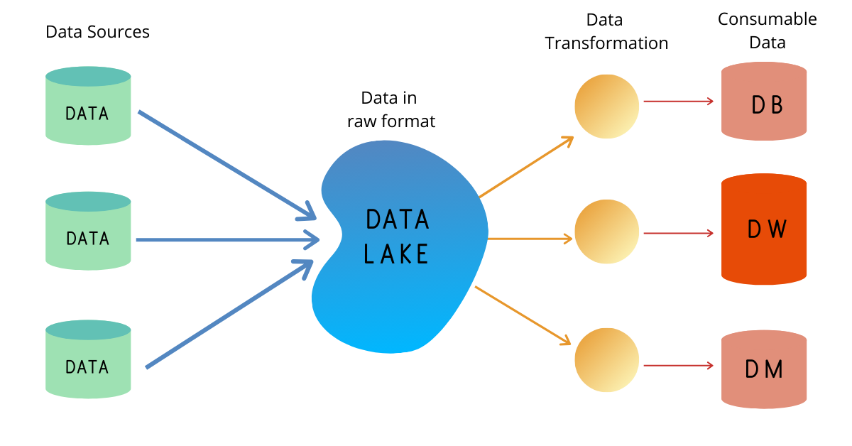 Data Engineering - Data Lake
